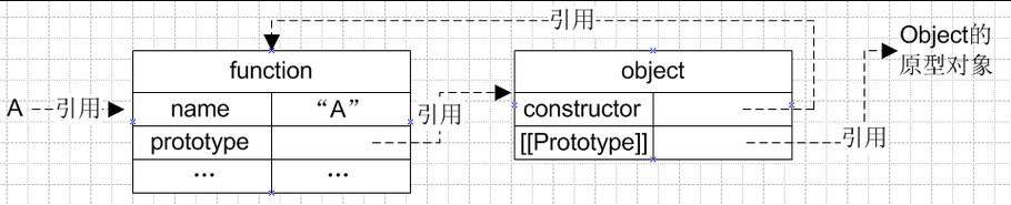 JavaScript原型和继承