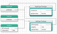 JS 面向对象之继承 — 原型作用链
